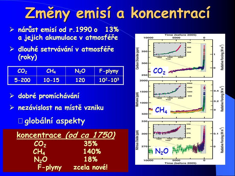 Změny emisí a koncentrací  nárůst emisí od r.1990 o 13% a jejich akumulace v atmosféře  dlouhé setrvávání v atmosféře (roky)  dobré promíchávání 
