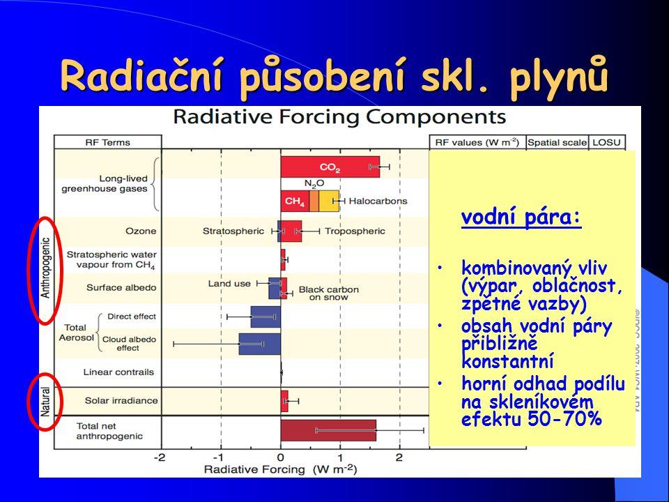Radiační působení skl. plynů vodní pára: kombinovaný vliv (výpar, oblačnost, zpětné vazby) obsah vodní páry přibližně konstantní horní odhad podílu na