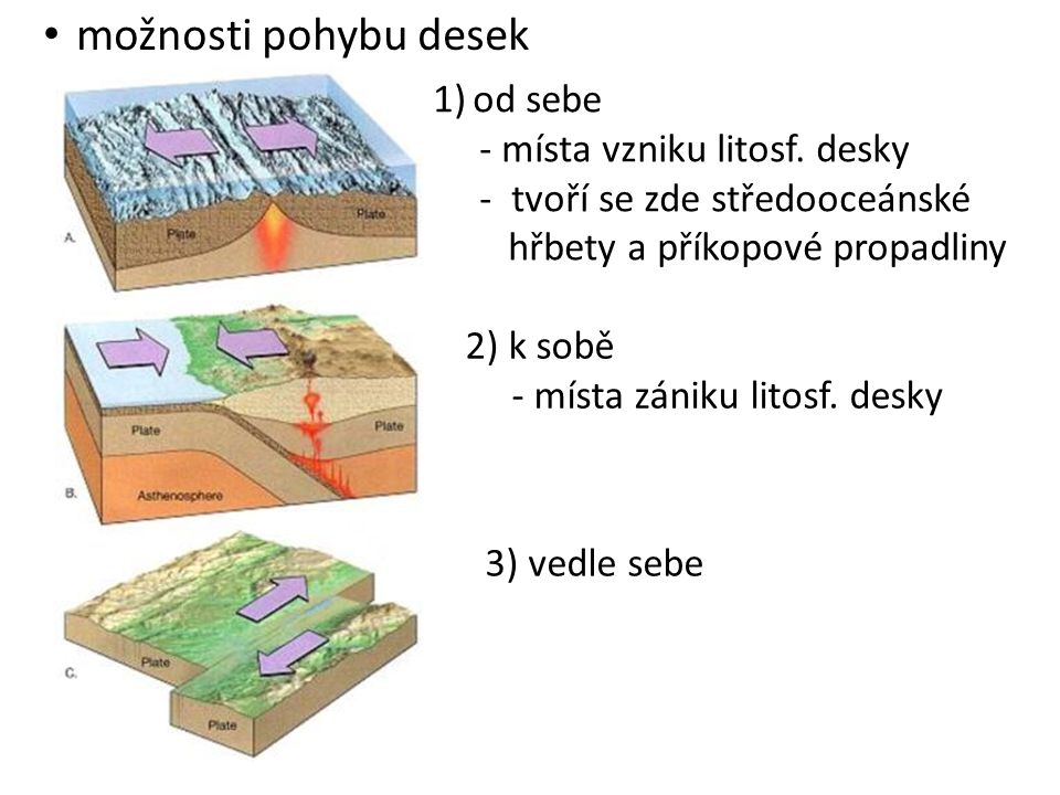 možnosti pohybu desek 1)od sebe - místa vzniku litosf.