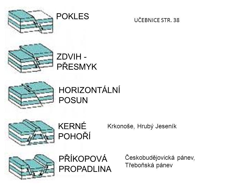 POKLES ZDVIH - PŘESMYK HORIZONTÁLNÍ POSUN KERNÉ POHOŘÍ PŘÍKOPOVÁ PROPADLINA Krkonoše, Hrubý Jeseník Českobudějovická pánev, Třeboňská pánev UČEBNICE STR.