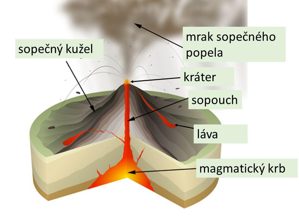 magmatický krb sopečný kužel láva sopouch mrak sopečného popela kráter