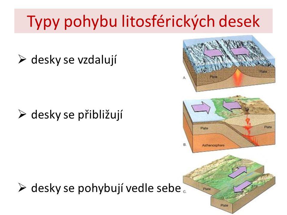 Typy pohybu litosférických desek  desky se vzdalují  desky se přibližují  desky se pohybují vedle sebe