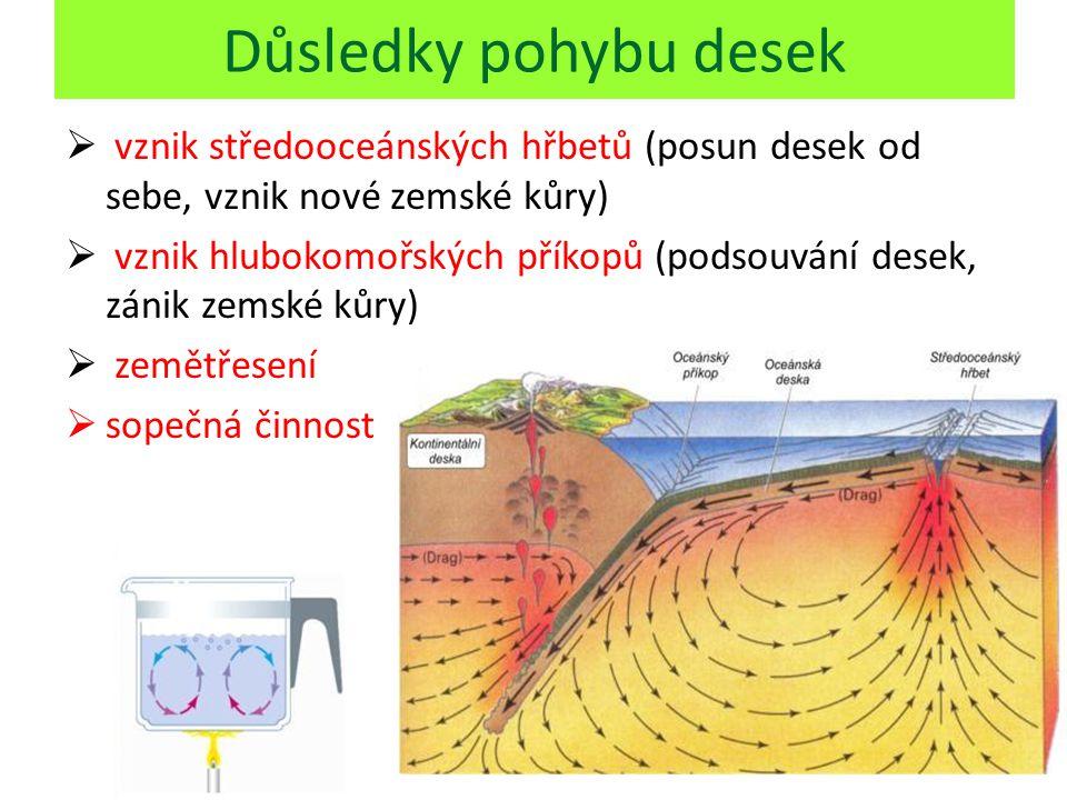 Důsledky pohybu desek  vznik středooceánských hřbetů (posun desek od sebe, vznik nové zemské kůry)  vznik hlubokomořských příkopů (podsouvání desek,