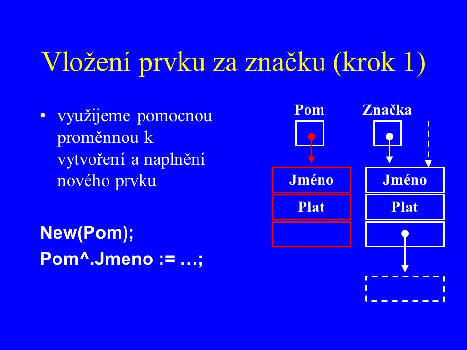 Vložení prvku za značku (krok 1) využijeme pomocnou proměnnou k vytvoření a naplnění nového prvku New(Pom); Pom^.Jmeno := …; Jméno Plat ZnačkaPom Jméno Plat