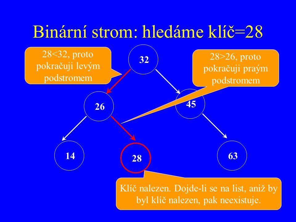 Binární strom: hledáme klíč=28 32 26 45 14 28 63 28<32, proto pokračuji levým podstromem 28>26, proto pokračuji praým podstromem Klíč nalezen.