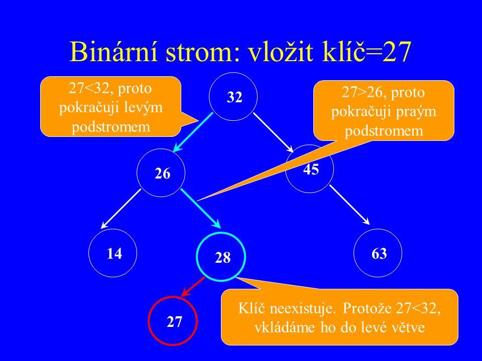 Binární strom: vložit klíč=27 32 26 45 14 28 63 27<32, proto pokračuji levým podstromem 27>26, proto pokračuji praým podstromem Klíč neexistuje.