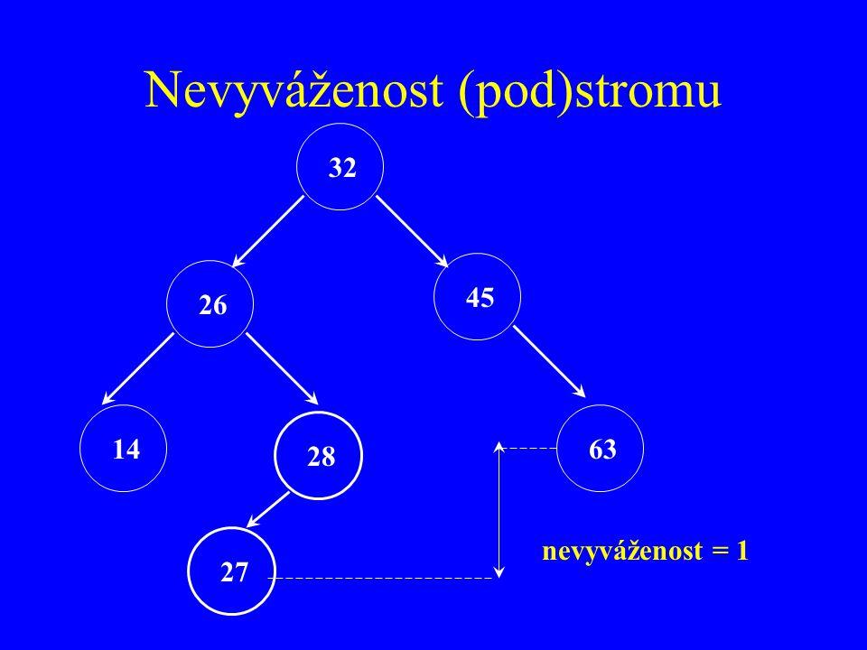 Nevyváženost (pod)stromu 32 26 45 14 28 63 27 nevyváženost = 1