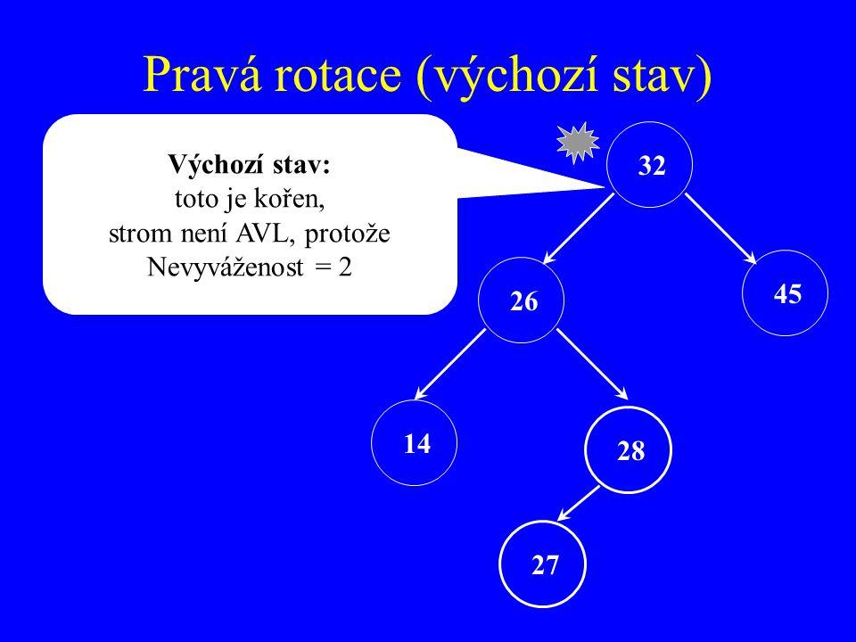 Pravá rotace (výchozí stav) 32 26 45 28 27 Výchozí stav: toto je kořen, strom není AVL, protože Nevyváženost = 2 14