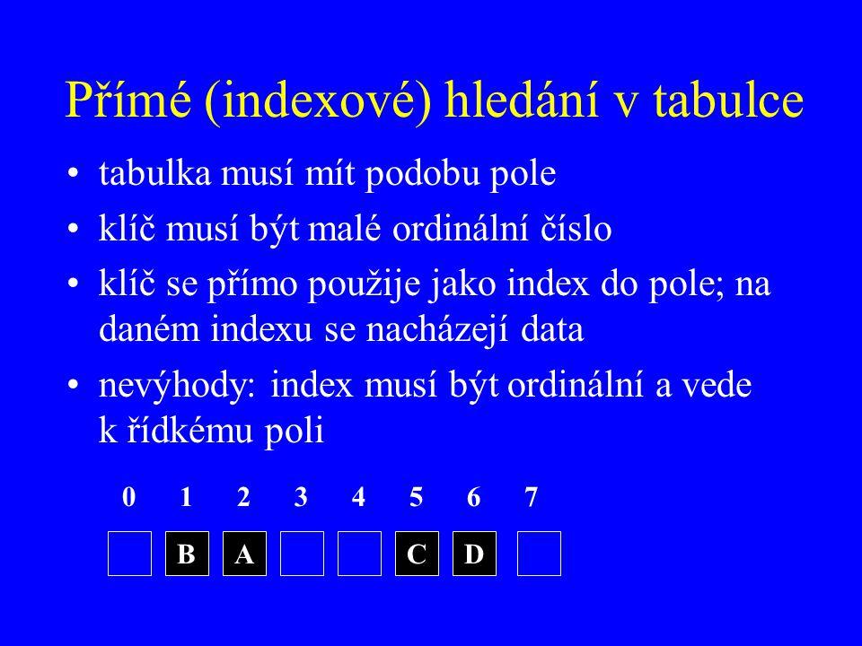 Přímé (indexové) hledání v tabulce tabulka musí mít podobu pole klíč musí být malé ordinální číslo klíč se přímo použije jako index do pole; na daném indexu se nacházejí data nevýhody: index musí být ordinální a vede k řídkému poli 0123 BACD 4567