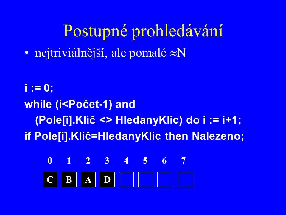 Postupné prohledávání nejtriviálnější, ale pomalé  N i := 0; while (i<Počet-1) and (Pole[i].Klíč <> HledanyKlic) do i := i+1; if Pole[i].Klíč=HledanyKlic then Nalezeno; 0123 CBAD 4567