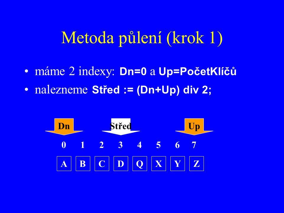 Metoda půlení (krok 1) máme 2 indexy: Dn=0 a Up=PočetKlíčů nalezneme Střed := (Dn+Up) div 2; 0123 ABCDZQXY 4567 DnUpStřed