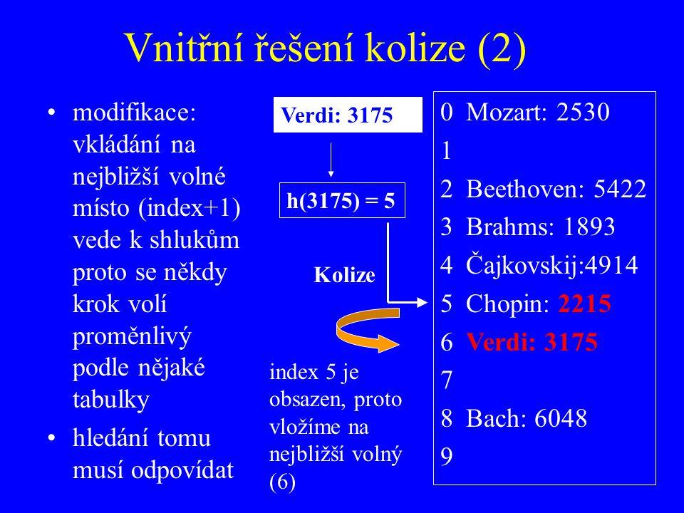 Vnitřní řešení kolize (2) modifikace: vkládání na nejbližší volné místo (index+1) vede k shlukům proto se někdy krok volí proměnlivý podle nějaké tabulky hledání tomu musí odpovídat 0Mozart: 2530 1 2Beethoven: 5422 3Brahms: 1893 4Čajkovskij:4914 5Chopin: 2215 6Verdi: 3175 7 8Bach: 6048 9 Verdi: 3175 h(3175) = 5 Kolize index 5 je obsazen, proto vložíme na nejbližší volný (6)