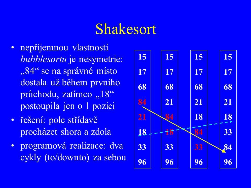 """Shakesort nepříjemnou vlastností bubblesortu je nesymetrie: """"84 se na správné místo dostala už během prvního průchodu, zatímco """"18 postoupila jen o 1 pozici řešení: pole střídavě procházet shora a zdola programová realizace: dva cykly (to/downto) za sebou 15 17 68 84 21 18 33 96 15 17 68 21 84 18 33 96 15 17 68 21 18 84 33 96 15 17 68 21 18 33 84 96"""