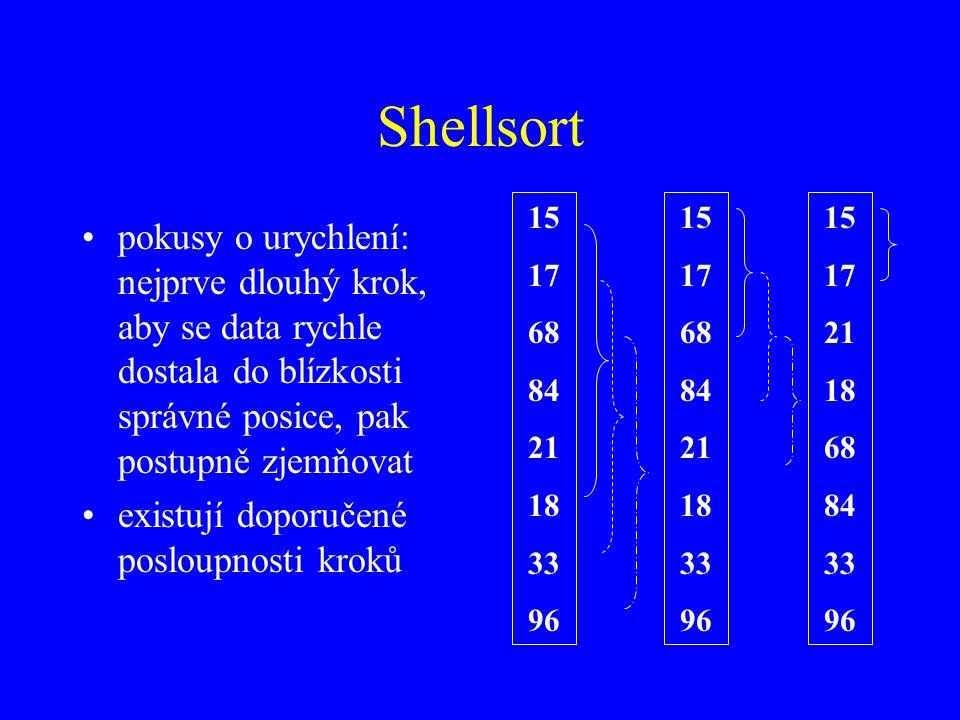 Shellsort pokusy o urychlení: nejprve dlouhý krok, aby se data rychle dostala do blízkosti správné posice, pak postupně zjemňovat existují doporučené posloupnosti kroků 15 17 68 84 21 18 33 96 15 17 68 84 21 18 33 96 15 17 21 18 68 84 33 96