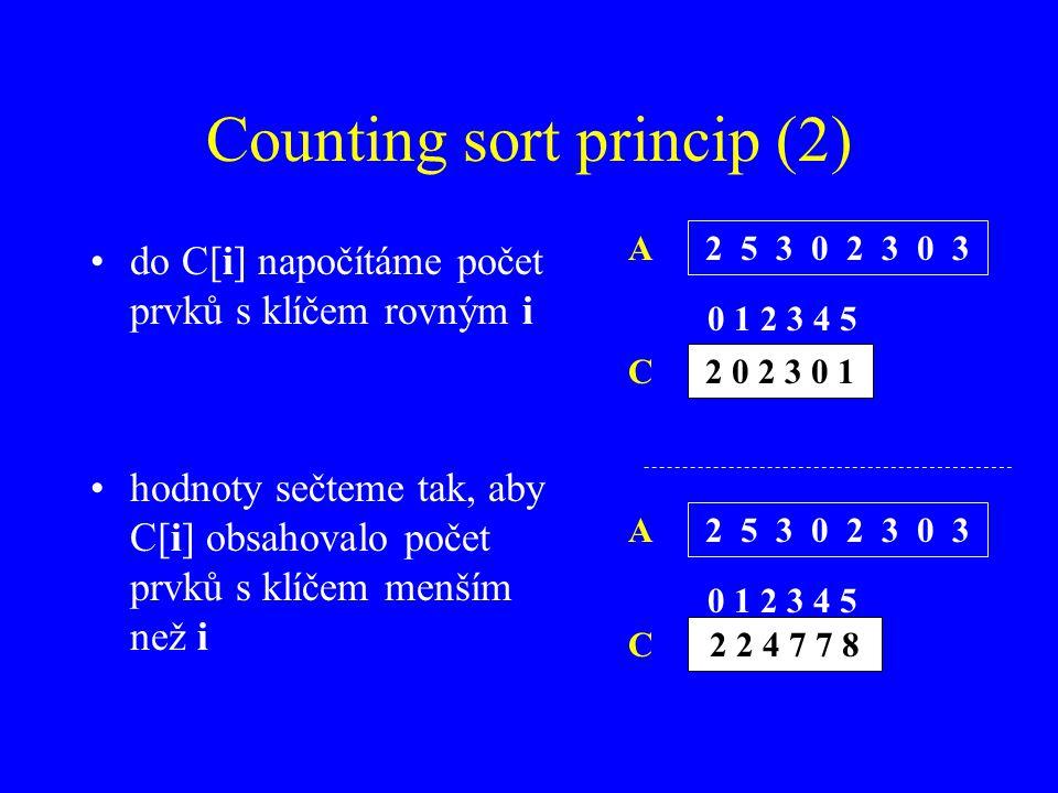 Counting sort princip (2) 2 5 3 0 2 3 0 3 2 0 2 3 0 1 do C[i] napočítáme počet prvků s klíčem rovným i hodnoty sečteme tak, aby C[i] obsahovalo počet prvků s klíčem menším než i A C 2 5 3 0 2 3 0 3 2 2 4 7 7 8 A C 0 1 2 3 4 5