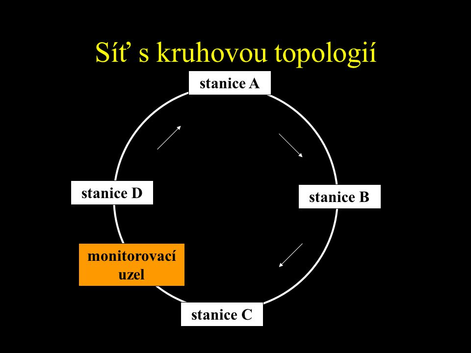 Síť s kruhovou topologií stanice A stanice D stanice B stanice C monitorovací uzel
