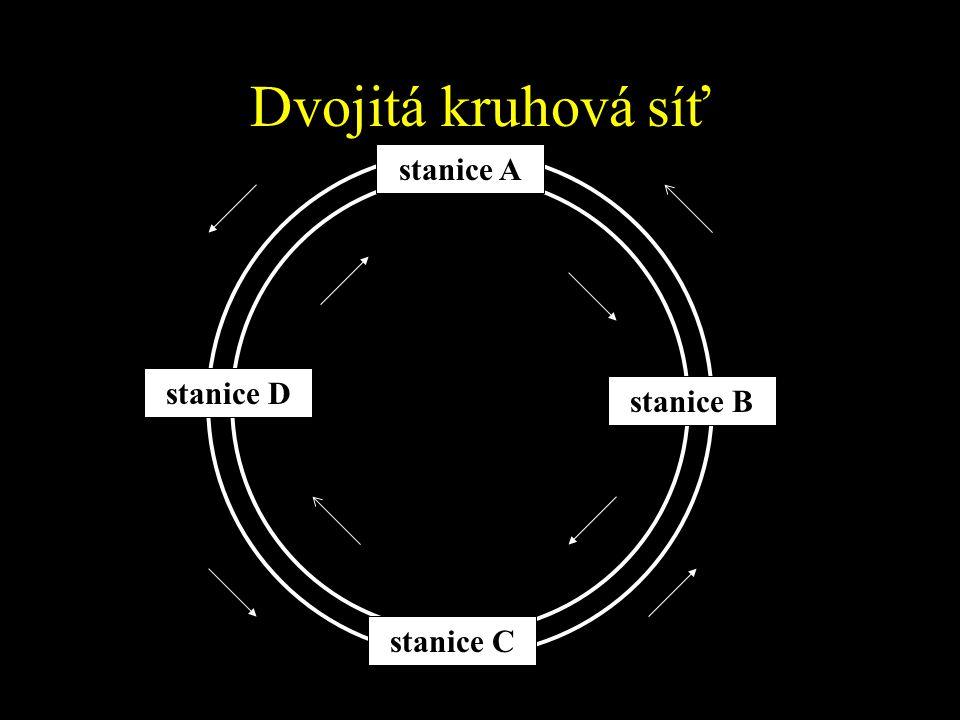 Dvojitá kruhová síť stanice D stanice B stanice C stanice A