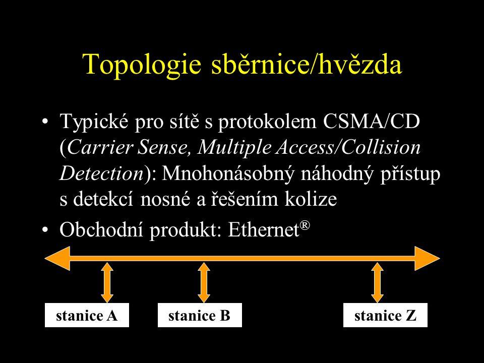 Topologie sběrnice/hvězda Typické pro sítě s protokolem CSMA/CD (Carrier Sense, Multiple Access/Collision Detection): Mnohonásobný náhodný přístup s detekcí nosné a řešením kolize Obchodní produkt: Ethernet ® stanice Astanice Bstanice Z