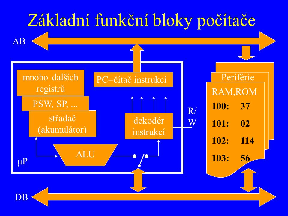 Základní funkční bloky počítače AB DB μP PC=čítač instrukcí dekodér instrukcí mnoho dalších registrů střadač (akumulátor) PSW, SP,...