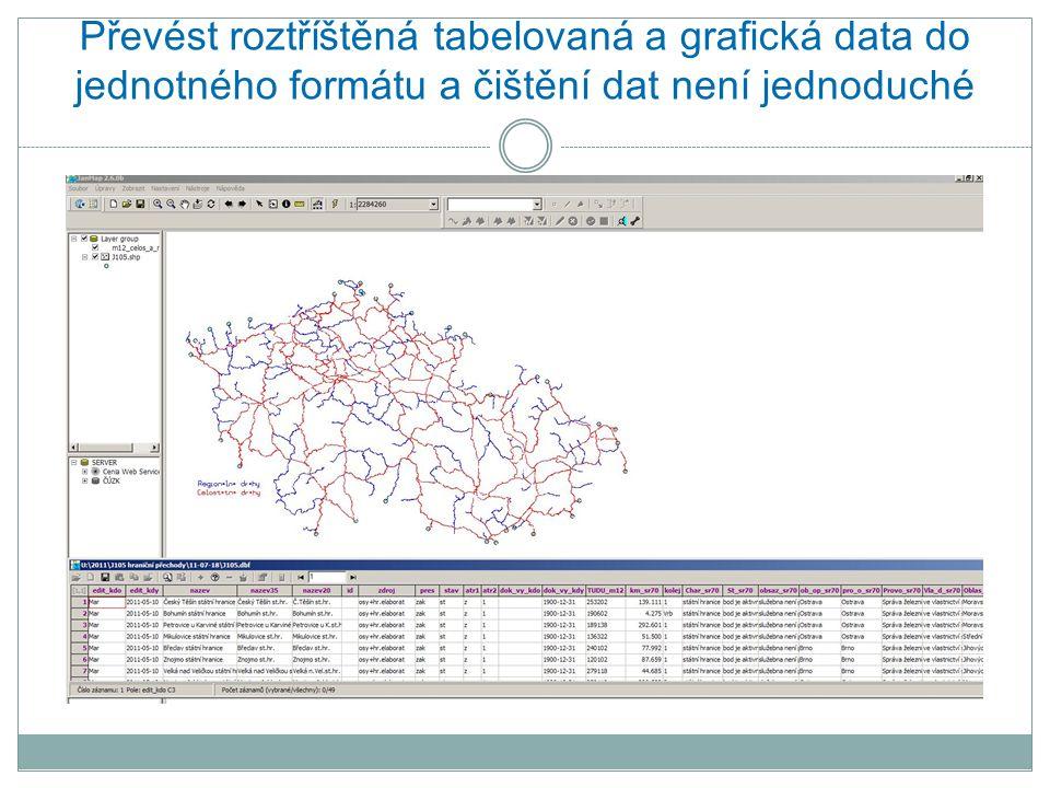 Převést roztříštěná tabelovaná a grafická data do jednotného formátu a čištění dat není jednoduché