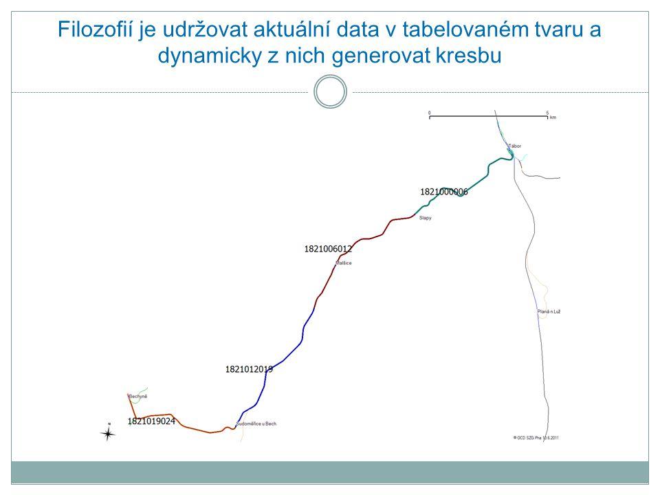 Filozofií je udržovat aktuální data v tabelovaném tvaru a dynamicky z nich generovat kresbu