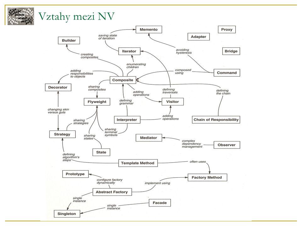 Vztahy mezi NV