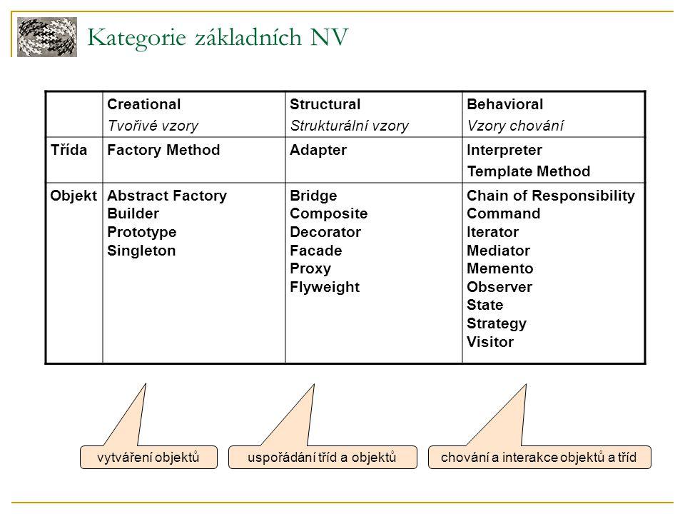 Kategorie základních NV Creational Tvořivé vzory Structural Strukturální vzory Behavioral Vzory chování TřídaFactory MethodAdapterInterpreter Template