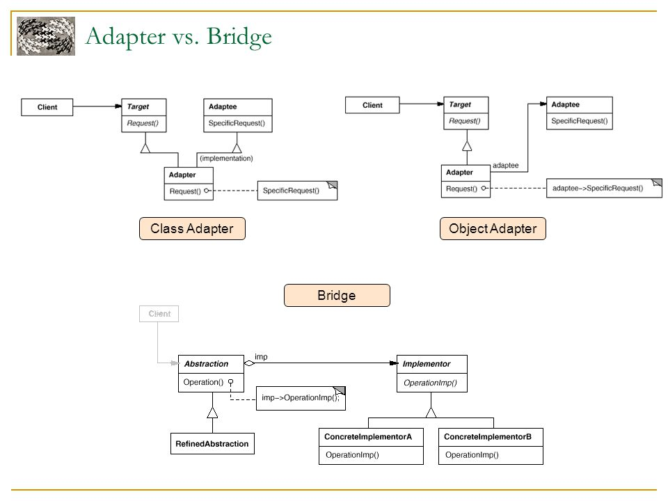 Adapter vs. Bridge Class AdapterObject Adapter Bridge