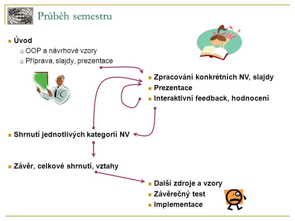 Průběh semestru Úvod  OOP a návrhové vzory  Příprava, slajdy, prezentace Shrnutí jednotlivých kategorií NV Závěr, celkové shrnutí, vztahy Zpracování