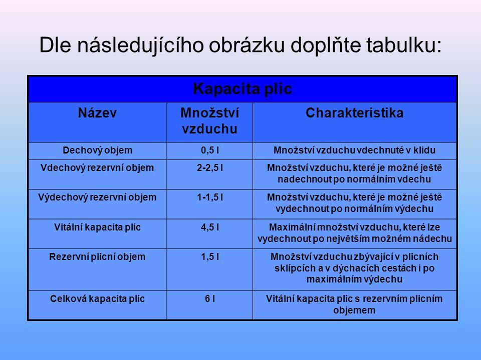 Dle následujícího obrázku doplňte tabulku: Kapacita plic NázevMnožství vzduchu Charakteristika Kapacita plic NázevMnožství vzduchu Charakteristika Dec