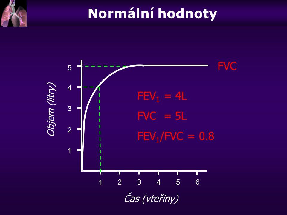 123456 1 2 3 4 Objem (litry) Čas (vteřiny) FVC 5 1 FEV 1 = 4L FVC = 5L FEV 1 /FVC = 0.8 Normální hodnoty