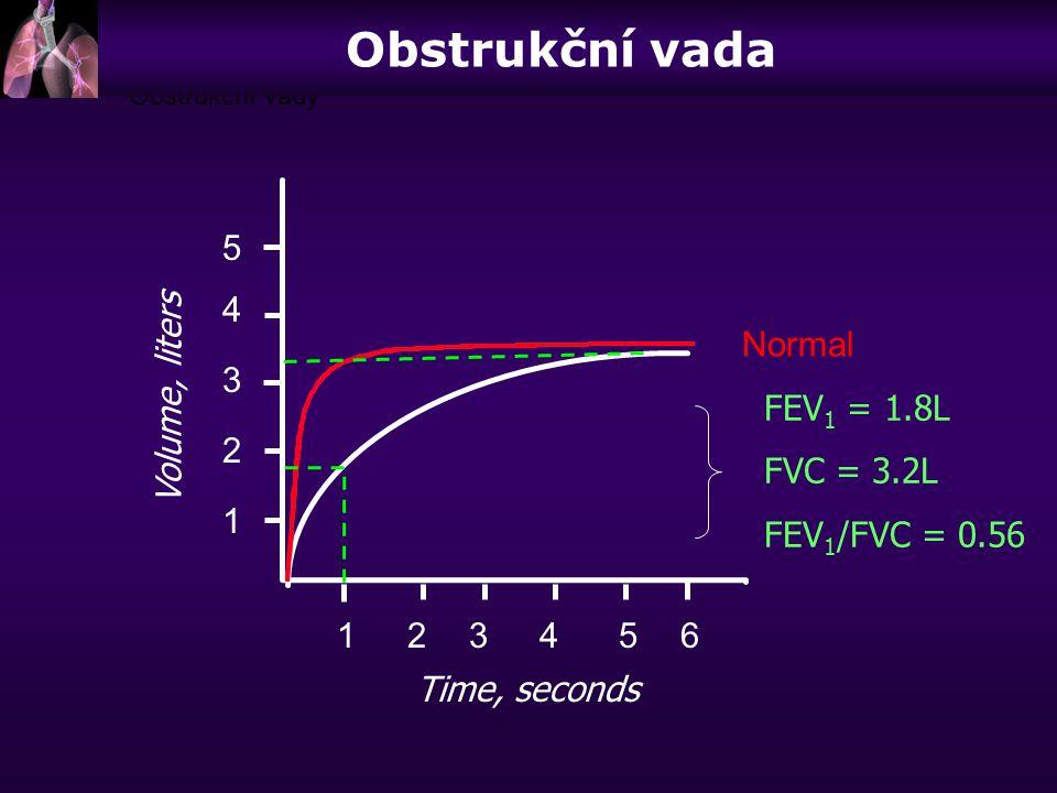 Volume, liters Time, seconds 5 4 3 2 1 123456 FEV 1 = 1.8L FVC = 3.2L FEV 1 /FVC = 0.56 Normal Obstrukční vady Obstrukční vada