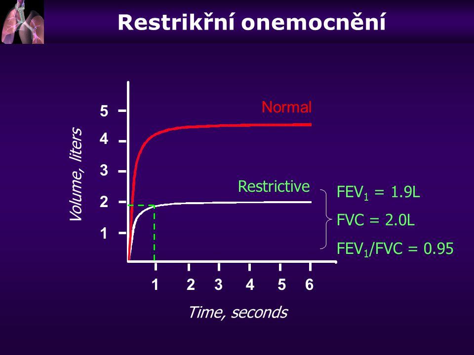 Volume, liters Time, seconds FEV 1 = 1.9L FVC = 2.0L FEV 1 /FVC = 0.95 123456 5 4 3 2 1 Normal Restrictive Restrikřní onemocnění