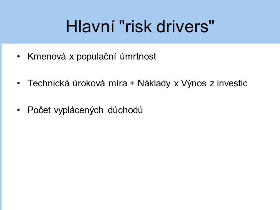 Hlavní risk drivers Kmenová x populační úmrtnost Technická úroková míra + Náklady x Výnos z investic Počet vyplácených důchodů