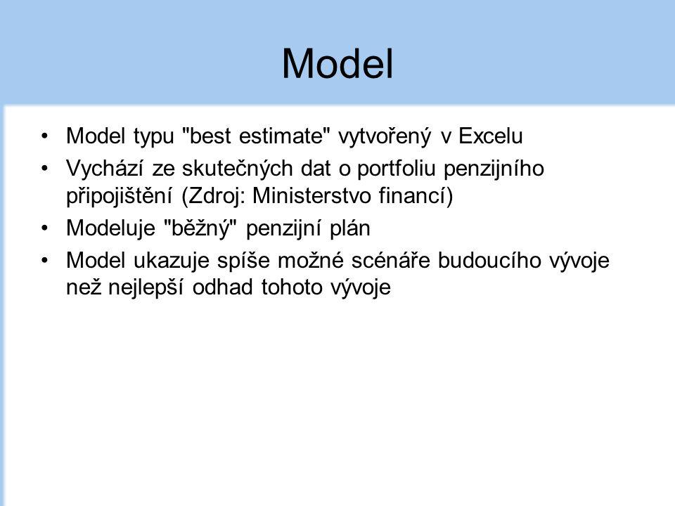 Model Model typu best estimate vytvořený v Excelu Vychází ze skutečných dat o portfoliu penzijního připojištění (Zdroj: Ministerstvo financí) Modeluje běžný penzijní plán Model ukazuje spíše možné scénáře budoucího vývoje než nejlepší odhad tohoto vývoje