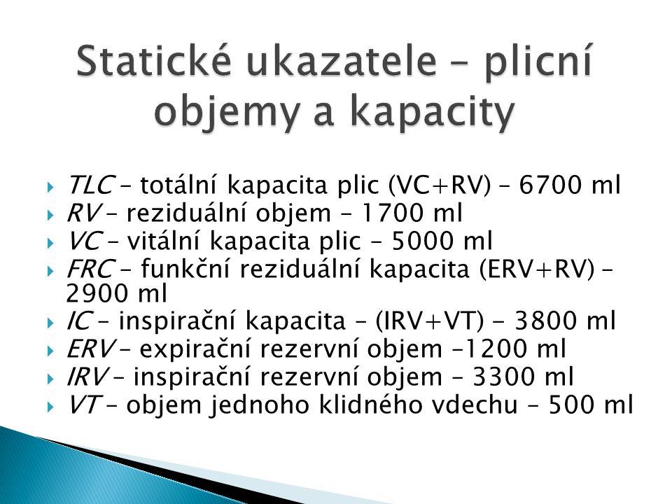  TLC – totální kapacita plic (VC+RV) – 6700 ml  RV – reziduální objem – 1700 ml  VC – vitální kapacita plic – 5000 ml  FRC – funkční reziduální ka