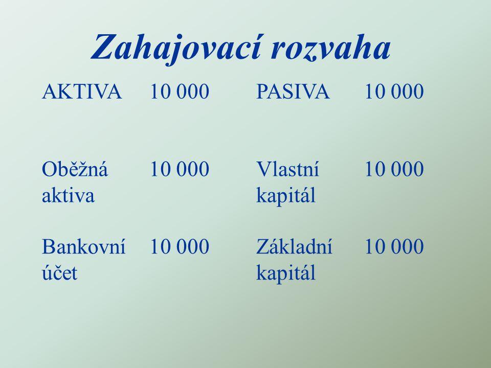 Zahajovací rozvaha AKTIVA10 000PASIVA10 000 Oběžná aktiva 10 000Vlastní kapitál 10 000 Bankovní účet 10 000Základní kapitál 10 000