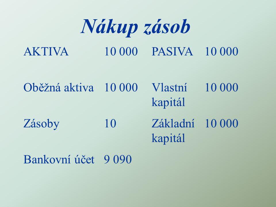Nákup zásob AKTIVA10 000PASIVA10 000 Oběžná aktiva10 000Vlastní kapitál 10 000 Zásoby10Základní kapitál 10 000 Bankovní účet9 090