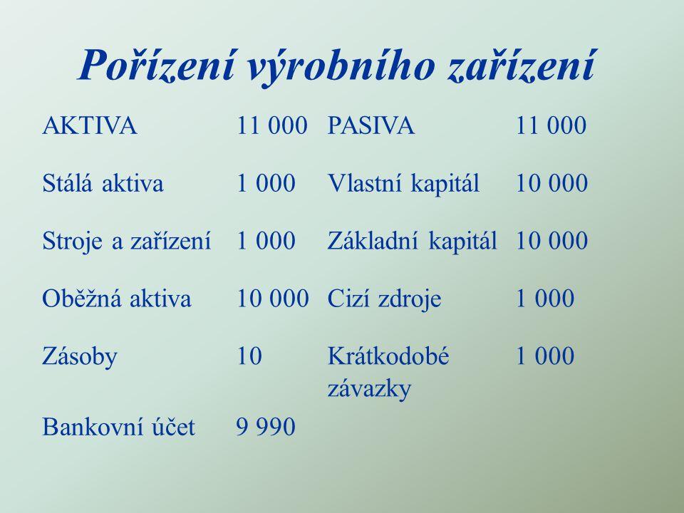 Pořízení výrobního zařízení AKTIVA11 000PASIVA11 000 Stálá aktiva1 000Vlastní kapitál10 000 Stroje a zařízení1 000Základní kapitál10 000 Oběžná aktiva10 000Cizí zdroje1 000 Zásoby10Krátkodobé závazky 1 000 Bankovní účet9 990