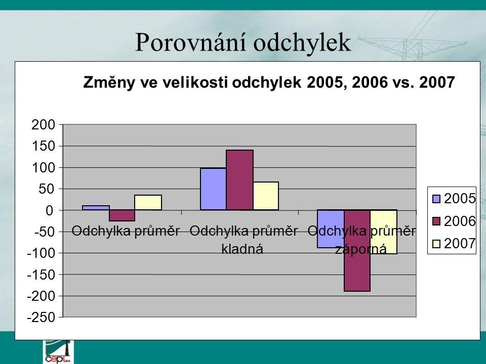Porovnání odchylek Změny ve velikosti odchylek 2005, 2006 vs.