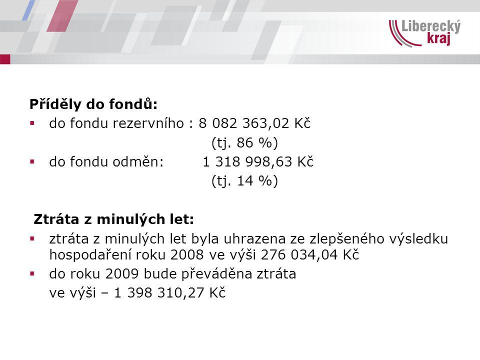Příděly do fondů:  do fondu rezervního : 8 082 363,02 Kč (tj. 86 %)  do fondu odměn: 1 318 998,63 Kč (tj. 14 %) Ztráta z minulých let:  ztráta z mi