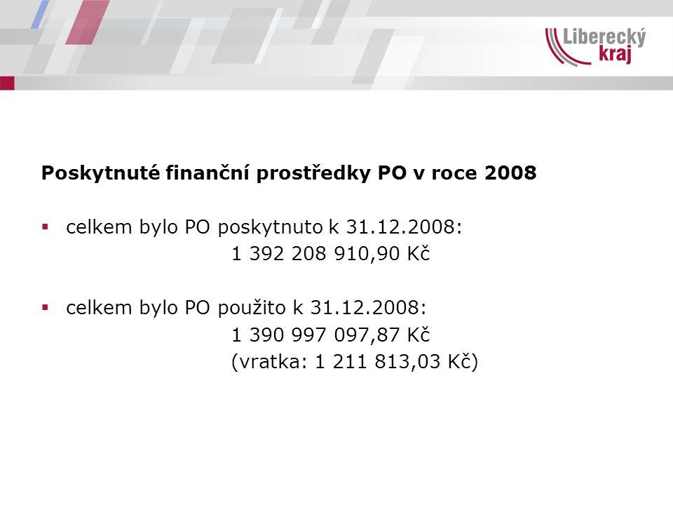 Poskytnuté finanční prostředky PO v roce 2008  celkem bylo PO poskytnuto k 31.12.2008: 1 392 208 910,90 Kč  celkem bylo PO použito k 31.12.2008: 1 390 997 097,87 Kč (vratka: 1 211 813,03 Kč)