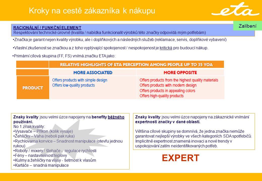 RACIONÁLNÍ / FUNKČNÍ ELEMENT Respektování technické úrovně (kvalita / nabídka funkcionalit výrobků této značky odpovídá mým potřebám) Zalíbení Značka je garant nejen kvality výrobku, ale i doplňkových a následných služeb (reklamace, servis, doplňkové vybavení) Znaky kvality jsou velmi úzce napojeny na benefity běžného používání.