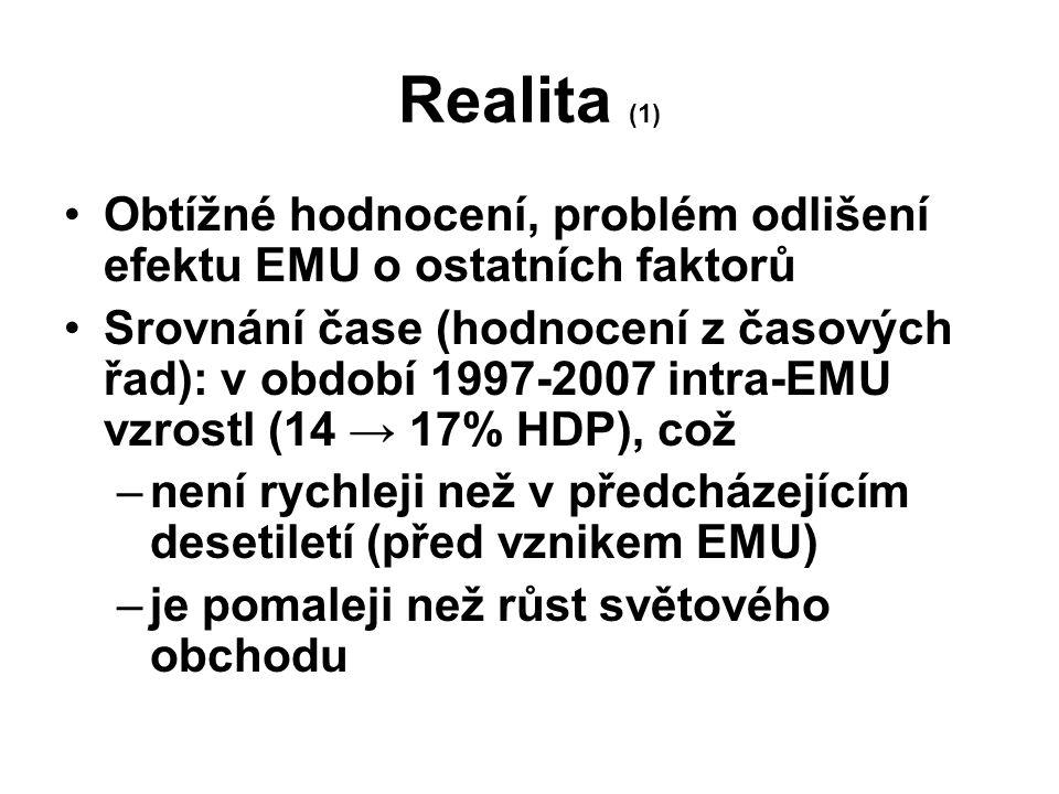 Realita (1) Obtížné hodnocení, problém odlišení efektu EMU o ostatních faktorů Srovnání čase (hodnocení z časových řad): v období 1997-2007 intra-EMU vzrostl (14 → 17% HDP), což –není rychleji než v předcházejícím desetiletí (před vznikem EMU) –je pomaleji než růst světového obchodu