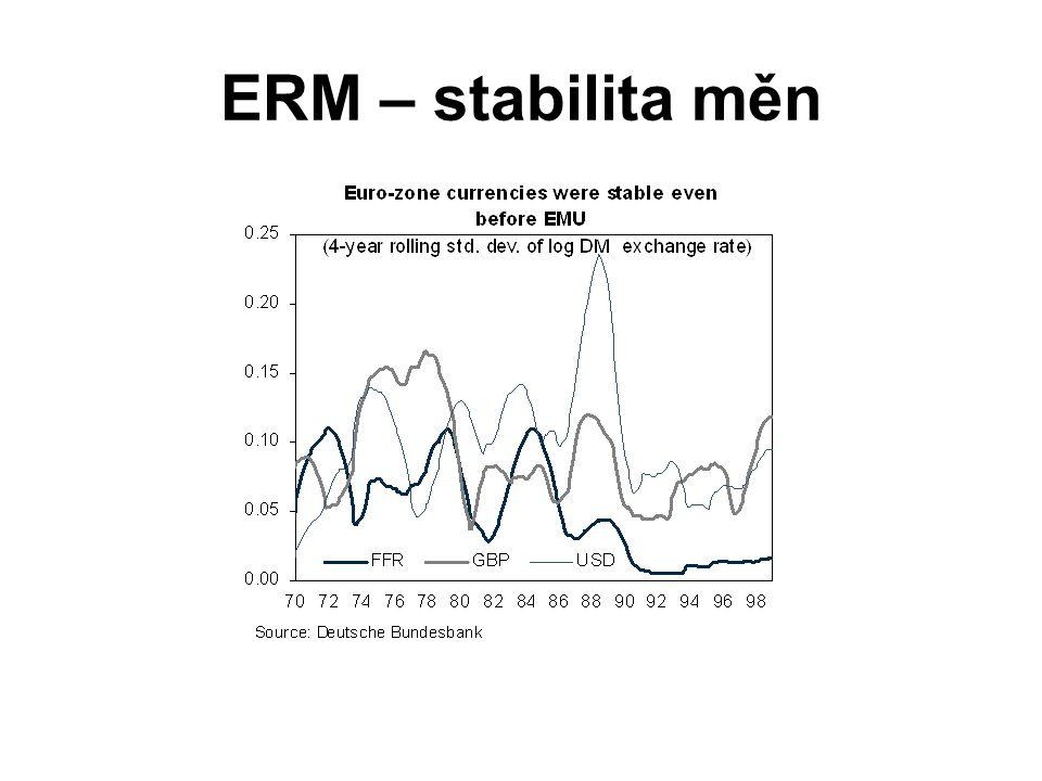 ERM – stabilita měn