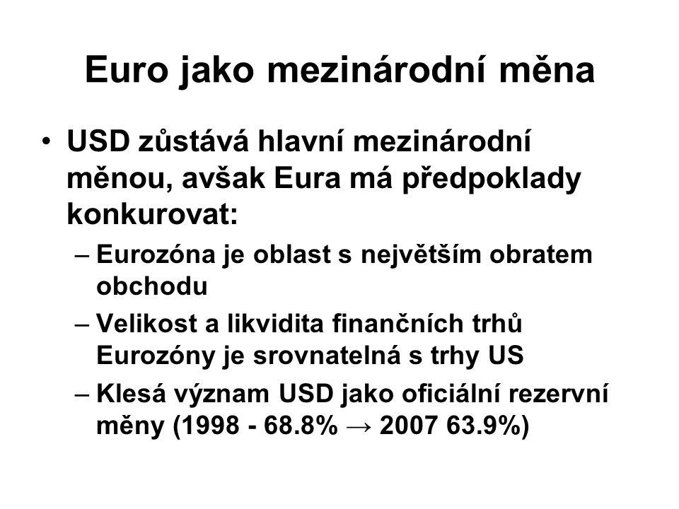 Euro jako mezinárodní měna USD zůstává hlavní mezinárodní měnou, avšak Eura má předpoklady konkurovat: –Eurozóna je oblast s největším obratem obchodu –Velikost a likvidita finančních trhů Eurozóny je srovnatelná s trhy US –Klesá význam USD jako oficiální rezervní měny (1998 - 68.8% → 2007 63.9%)