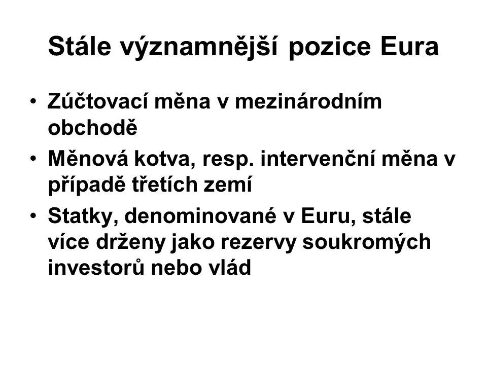 Stále významnější pozice Eura Zúčtovací měna v mezinárodním obchodě Měnová kotva, resp.
