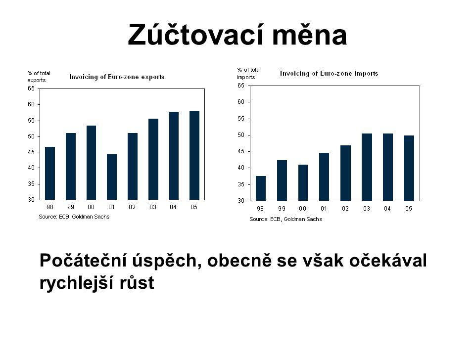 Zúčtovací měna Počáteční úspěch, obecně se však očekával rychlejší růst