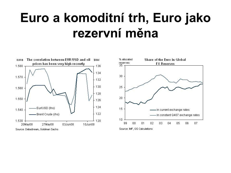 Euro a komoditní trh, Euro jako rezervní měna