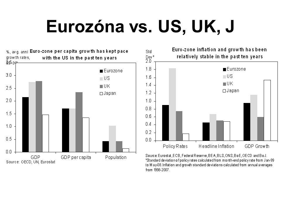 Defenzivní argumentace Efektivní fungování EMU – pružné trhy, mobilita faktorů, omezený výskyt asymetrických šoků, … –Eurozóna nesplňuje Riziko: společná měnová politika → jeden nominální úrok, ale různé cenové hladiny → různé reálné úrokové míry → různý dopad na agregátní poptávku → divergence makroekonomických charakteristik –V extrémním případě: konec projektu Korekční mechanismy (automatické stabilizátory), přesto jde o reálné riziko